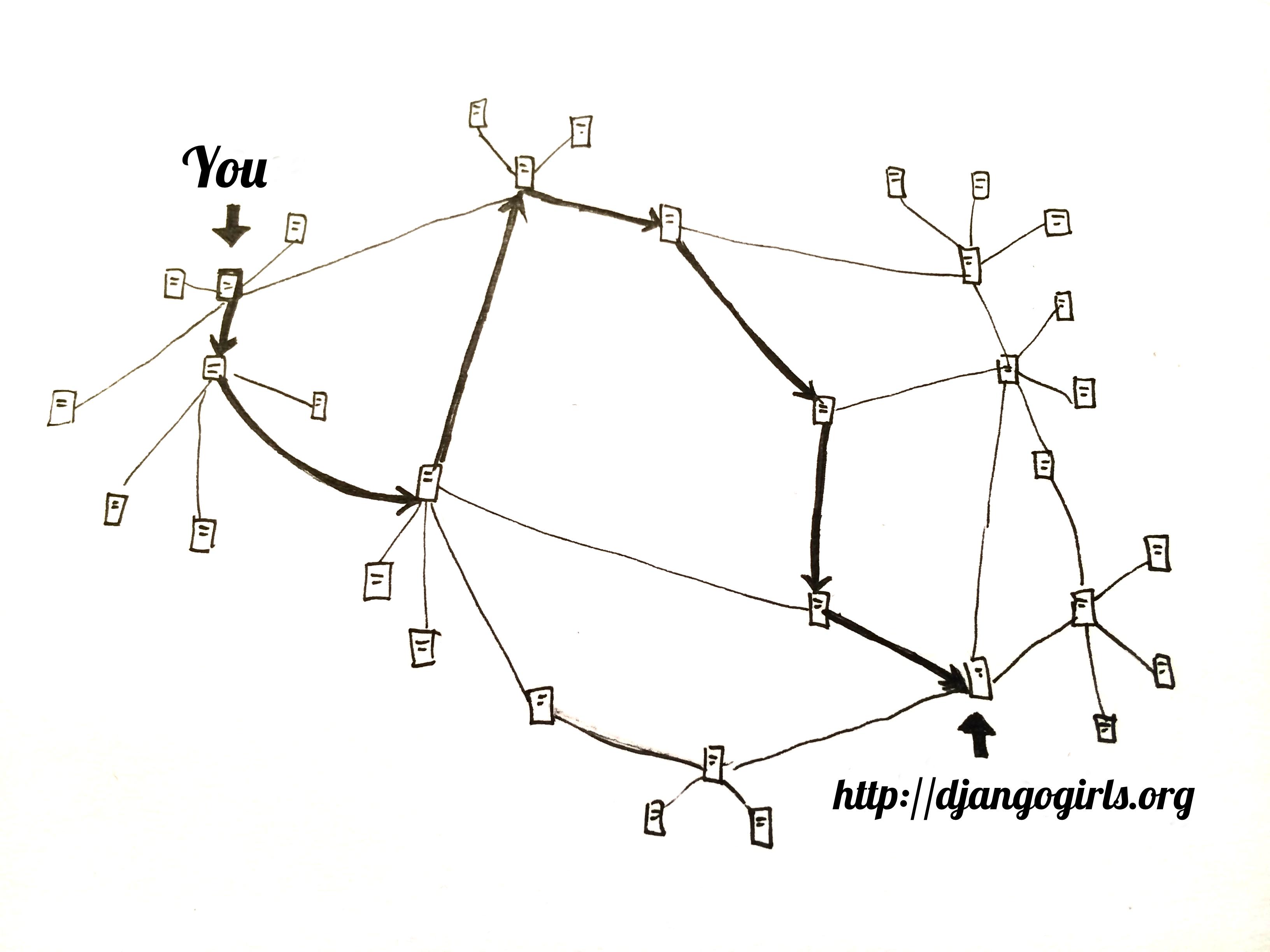 Jak vypadá internet